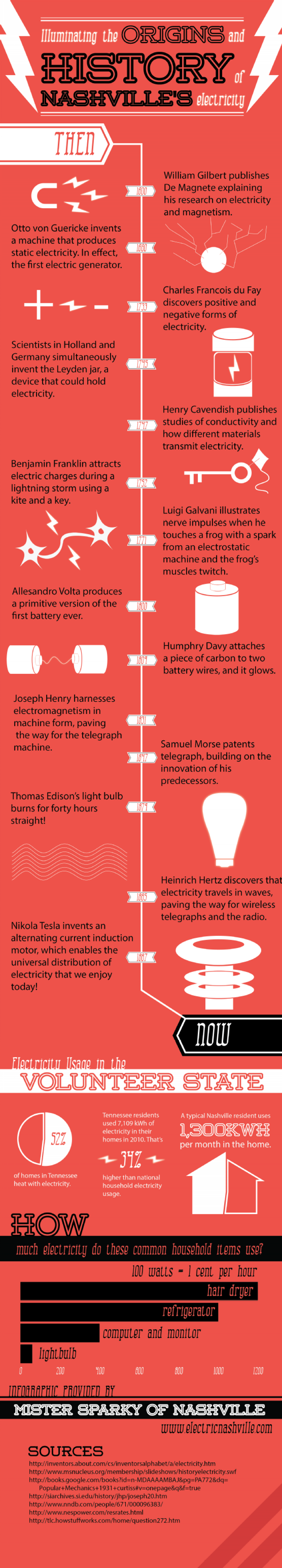 Illuminating the Origins and History of Nashville's Electricity Infographic