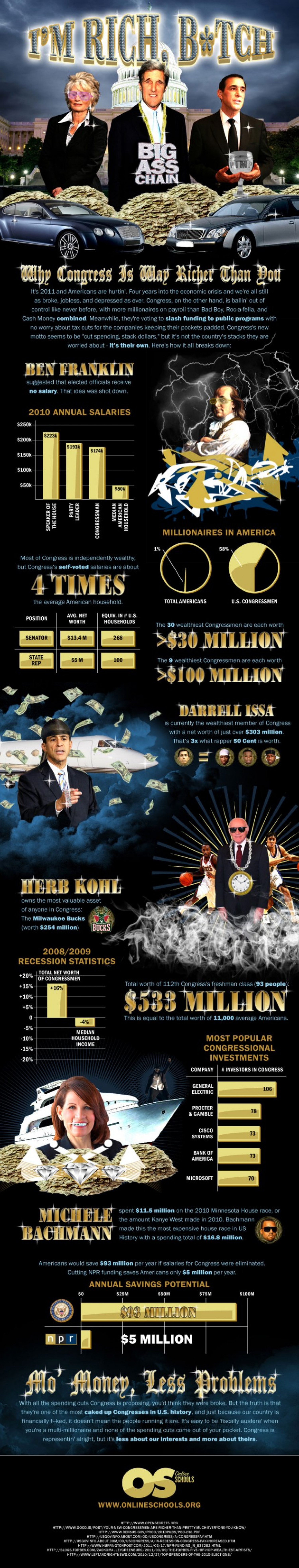 I'm Rich Infographic