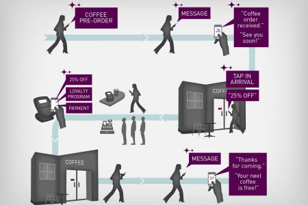 Imagine the Possibilities of Mobile Commerce Infographic