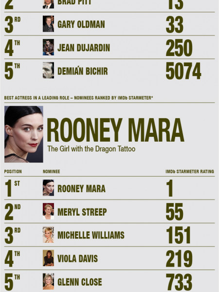 IMDb's 2012 Academy Awards Research, Trends & Insights Infographic