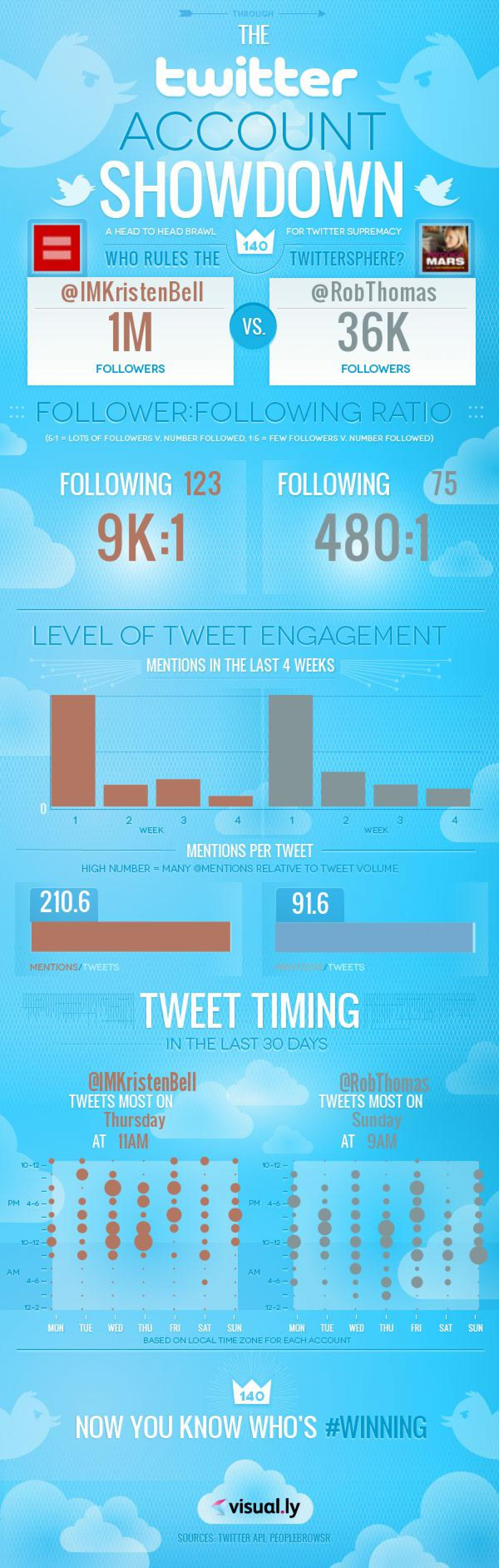 @IMKristenBell vs @RobThomas Twitter Activity Infographic