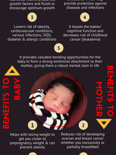 Is Breast Really Best?  Health Benefits of Breastfeeding For Mother & Baby Infographic