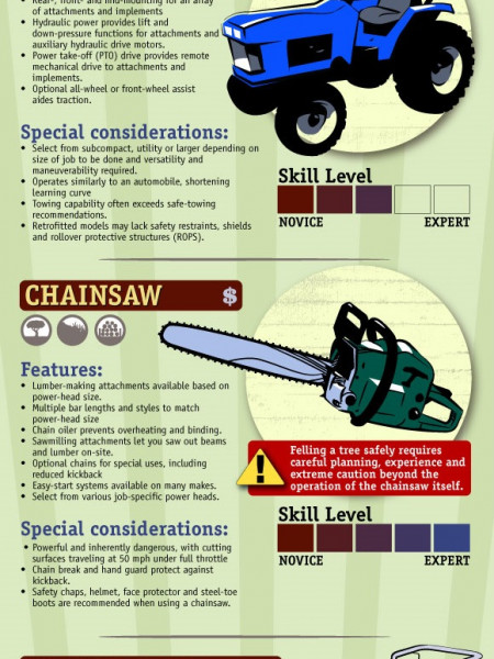 Immensely Useful Tools Implements - Their Cost and Features Infographic