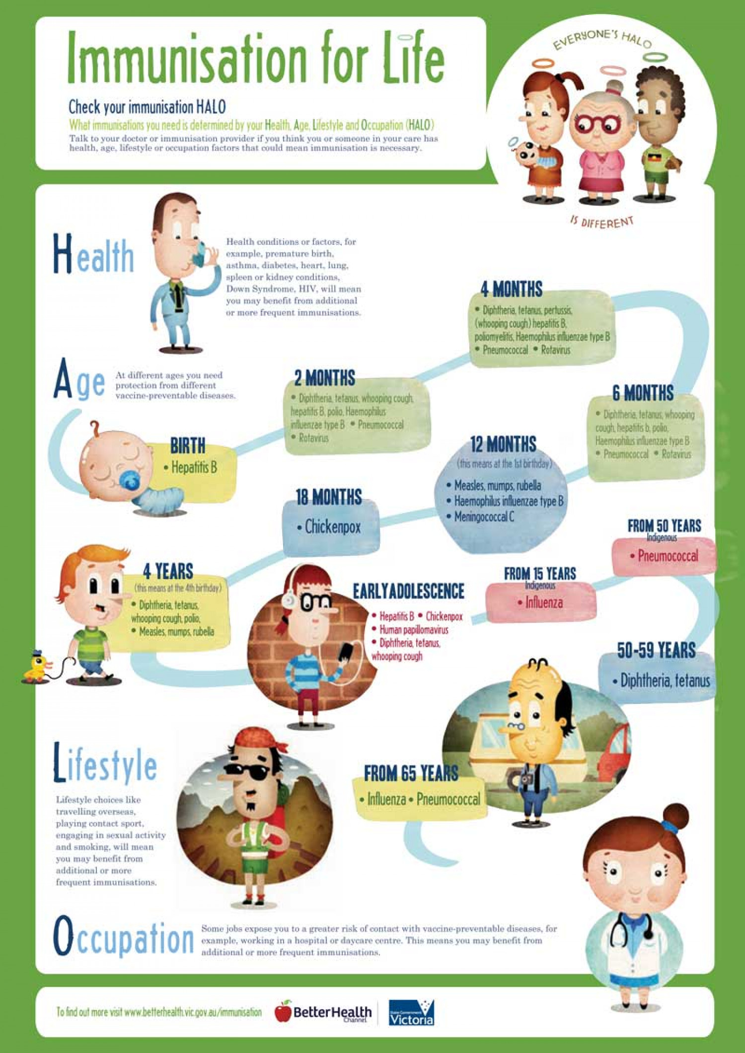 Immunisation can protect every step of the way Infographic