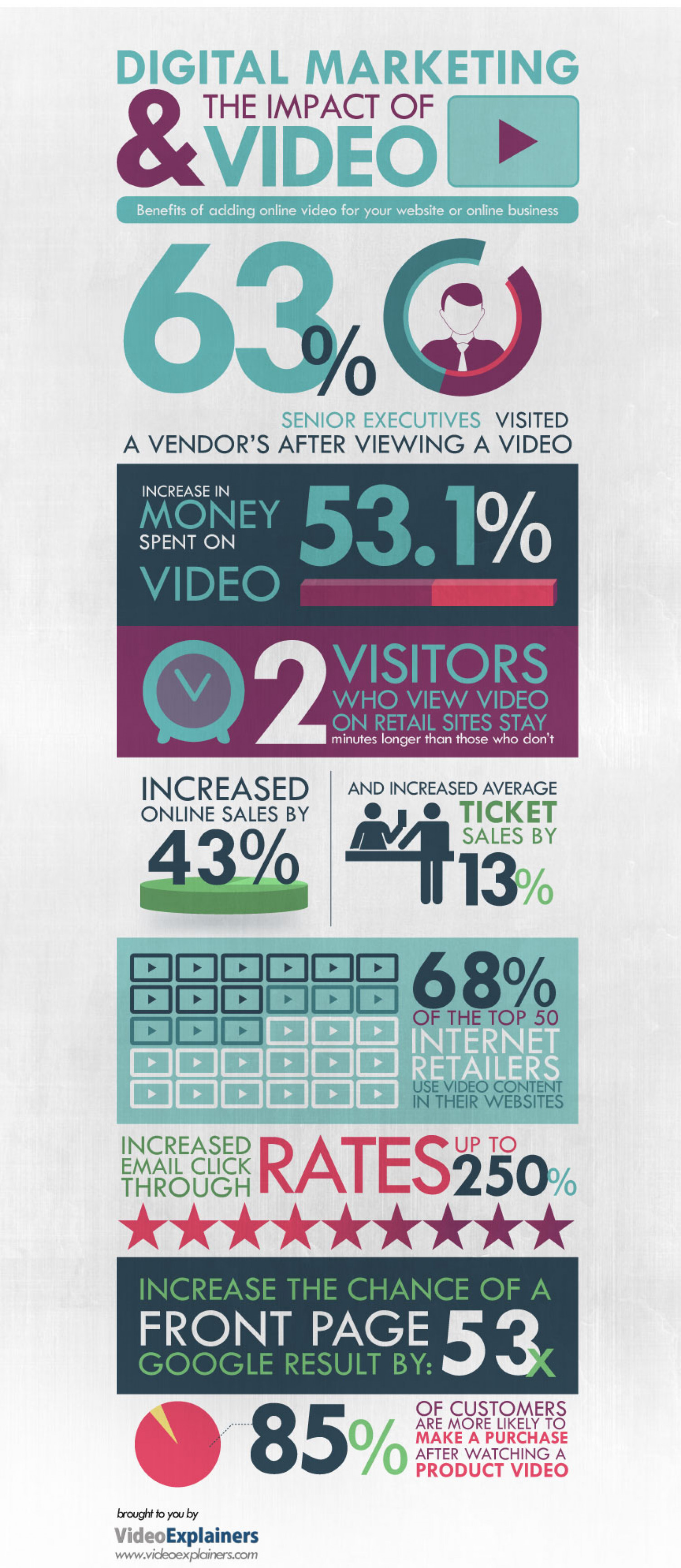 Impact of a video  Infographic