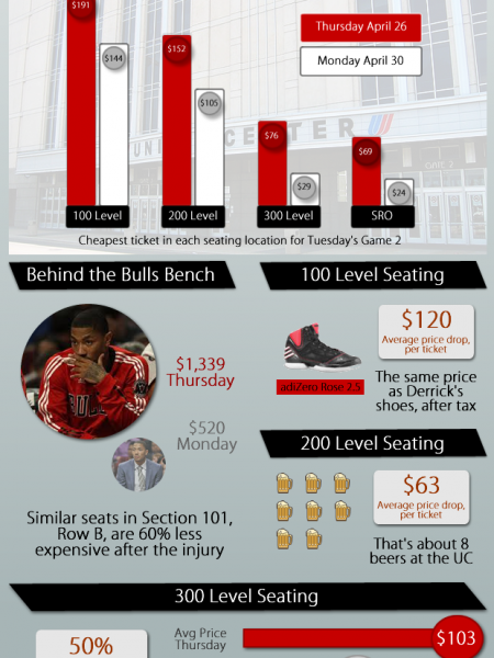 Impact of Derrick Rose's Injury on Bulls Ticket Prices Infographic
