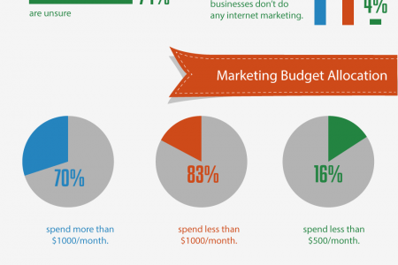 Impact of Internet Marketing On Small & Medium-Sized Businesses Infographic