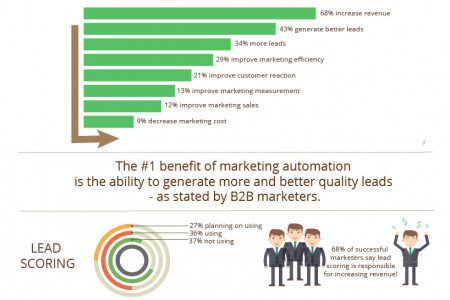 Impact Of Marketing Automation On B2B Companies : Infographic  Infographic