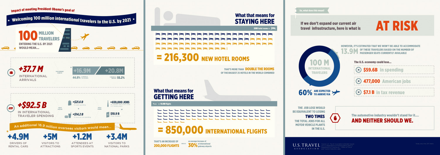 Impact of meeting President Obama's goal of welcoming 100M international travelers to the U.S. by 2021 Infographic