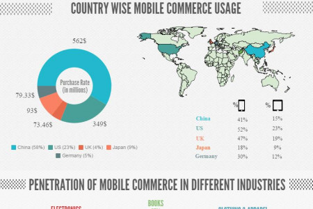 Impact of Mobile Commerce 2015 Infographic