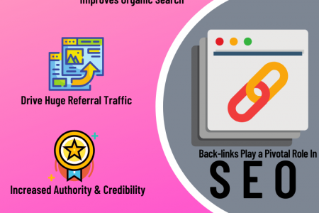 Impact of quality back-link  in SEO by Effective SEO Services Infographic