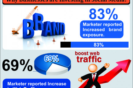 Impact of Social Media Marketing on Modern Businesses Infographic