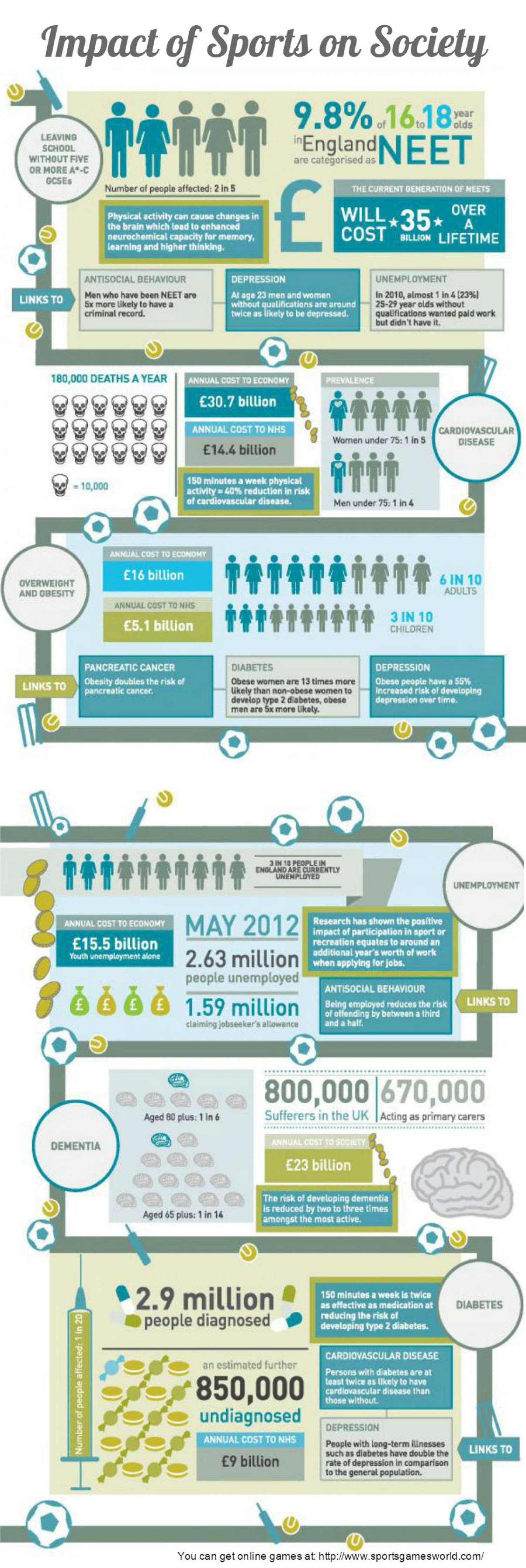 Impact of Sports on Society [Infographics] Infographic