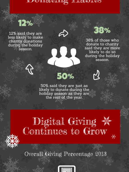 A Season For Giving: How Holidays Drive Donations Infographic