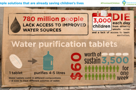 Impact of water tablets Infographic
