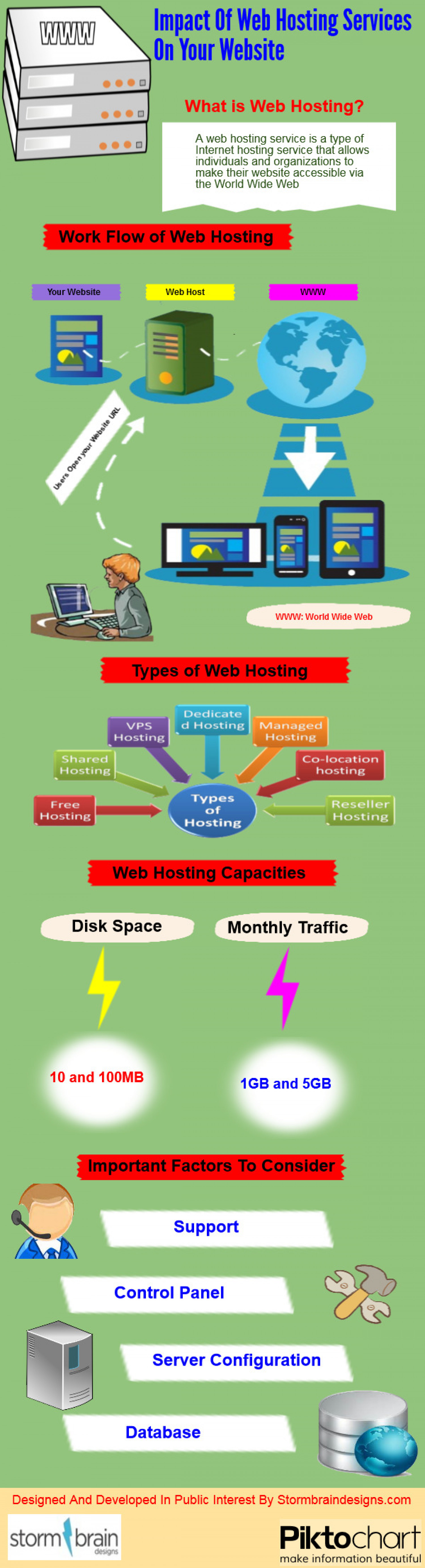 Impact of Web Hosting Services On Your Website Infographic