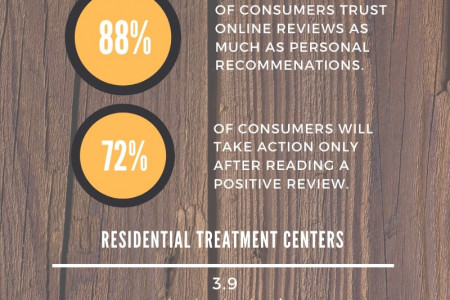 Impacts to a Residential Treatment Center's Online Reputation Infographic
