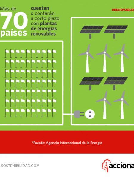 Implantación Renovables Infographic