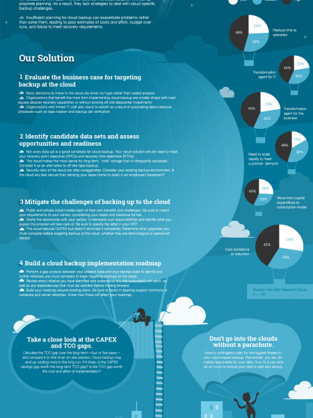 Implement Cloud Backup The Right Way Infographic