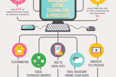 Implement Social Technology & Processes Infographic