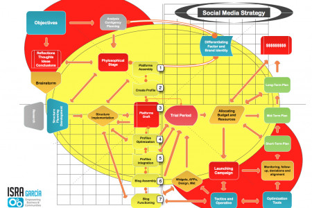 Implementing a Social Media Strategy Step-By-Step Infographic