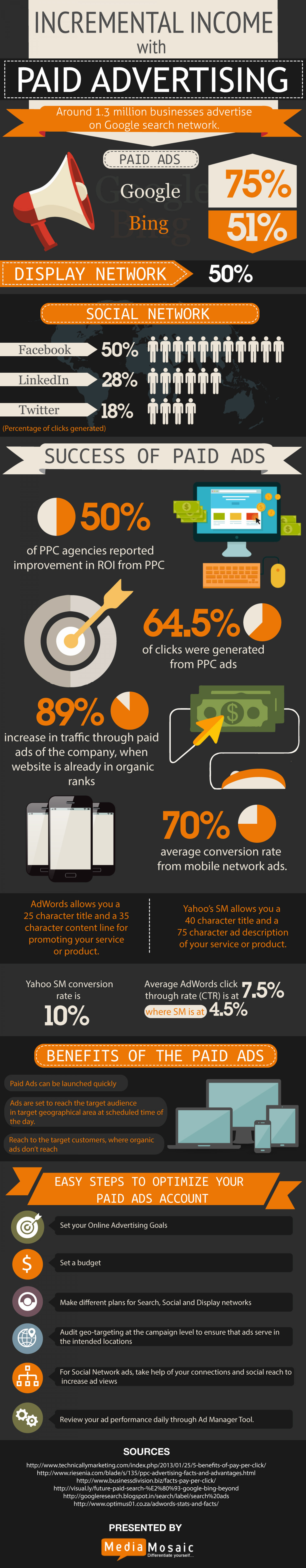 Importance and Benefits of Paid marketing Infographic