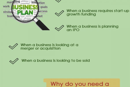 Importance of a Business Plan Infographic