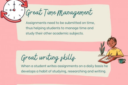 Importance Of Assignments  Infographic