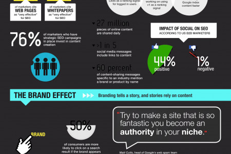 Importance of Content in SEO Infographic
