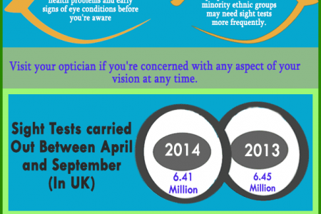 Importance of Eye Test Infographic