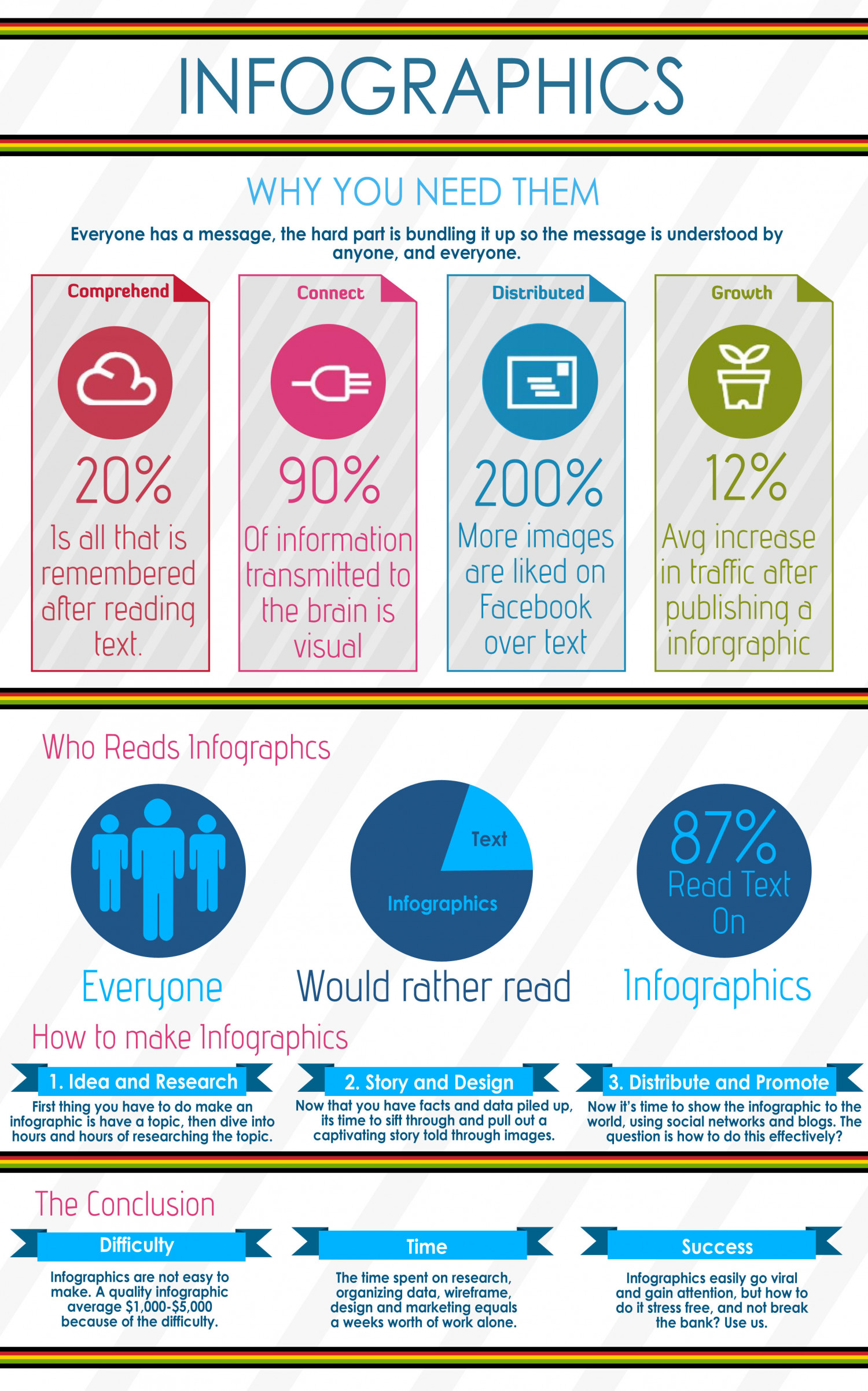 Infographics - Why You Need Them Infographic