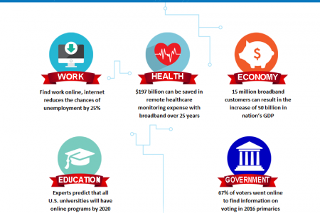 Importance of Internet in Economic and Individual Growth  Infographic