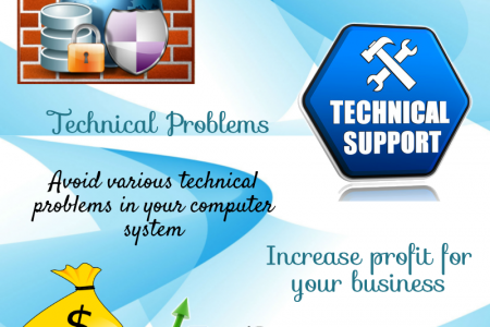 Importance of IT Support Service for Businesses Infographic