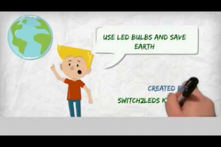Importance of LED Bulbs Infographic