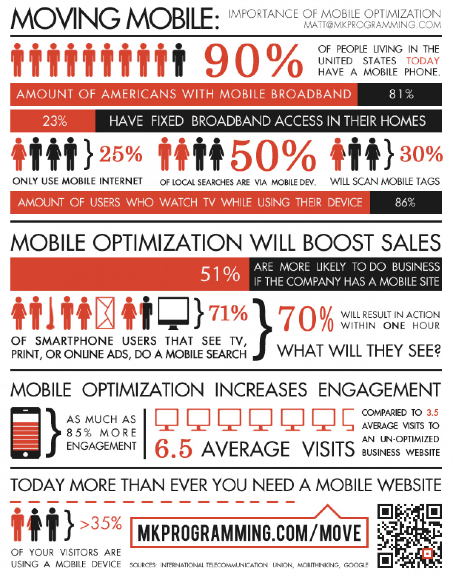 Importance of Mobile Optimization Infographic