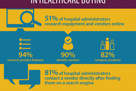 Importance of Online Search in Healthcare Buying Infographic