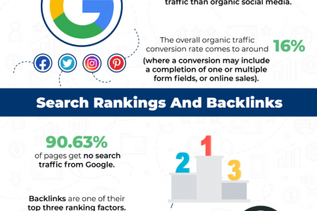 Importance of SEO and Google for BRANDS Infographic