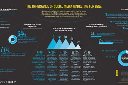 Importance of Social Media Marketing for B2Bs Infographic