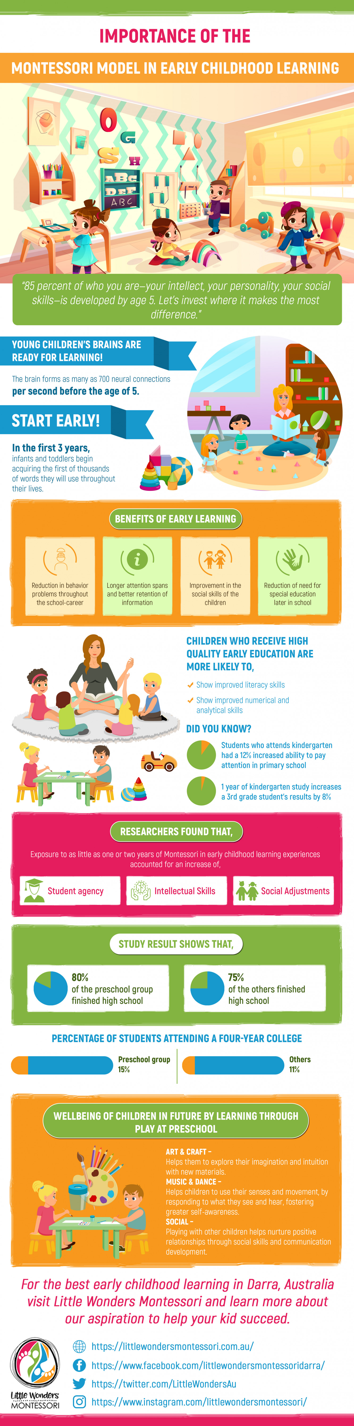 Importance of the Montessori Model in Early Childhood Learning Infographic