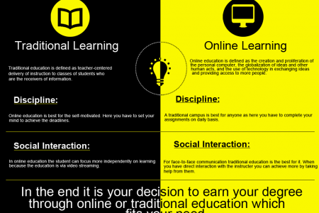 Importance of Traditional and Online learning Infographic