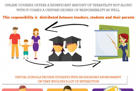 Important Aspects You Need to Know about Online Education! Infographic