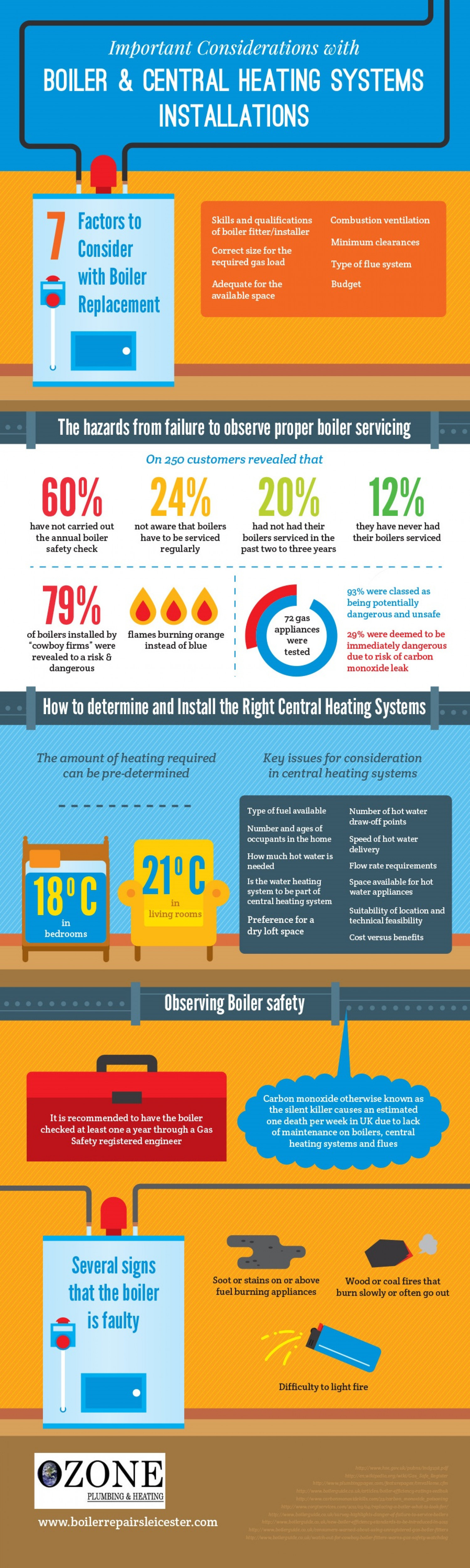 Important Considerations With Boiler and Central Heating Systems Installations Infographic