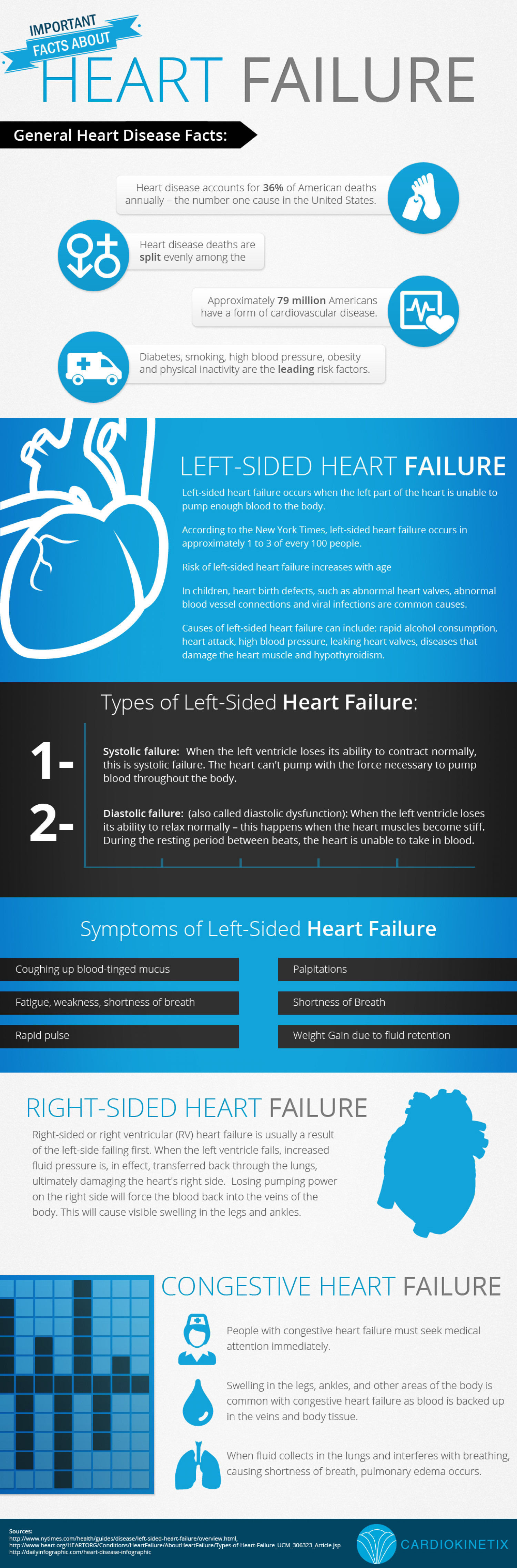 Important Facts About Heart Failure Infographic