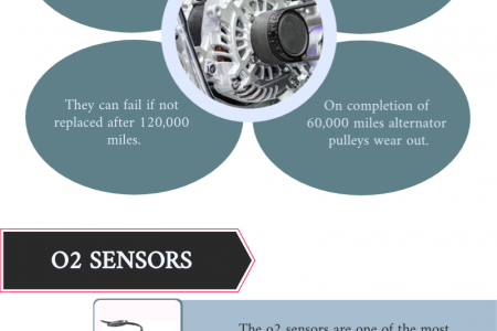 Important High Mileage Service Recommendations for Your Car Infographic