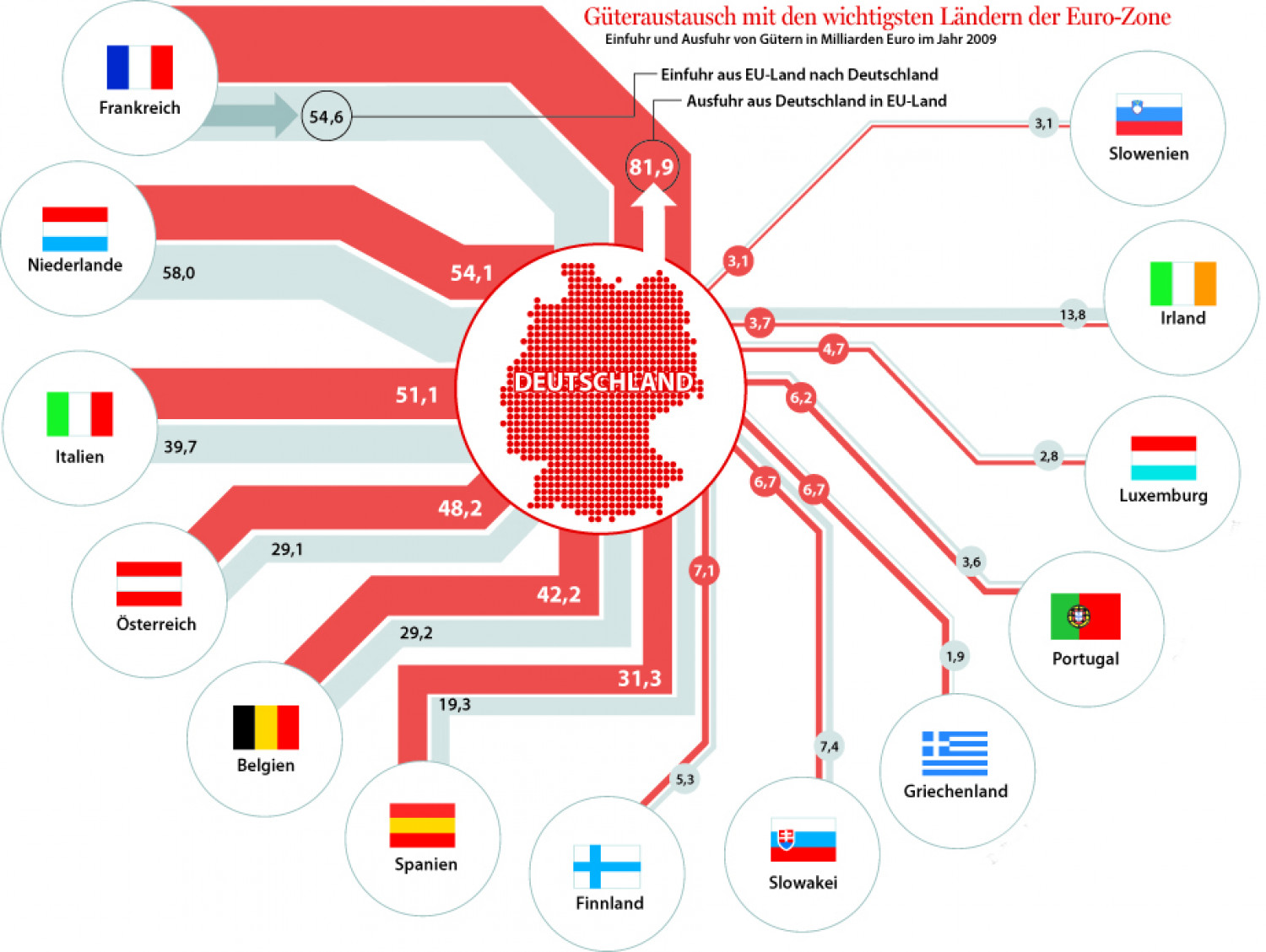 Imports and Exports from Germany to EU Infographic