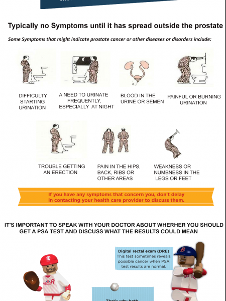 Know About Prostate Cancer Infographic