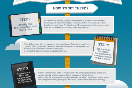 Improve IT-business Alignment with an Infrastructure Roadmap Infographic