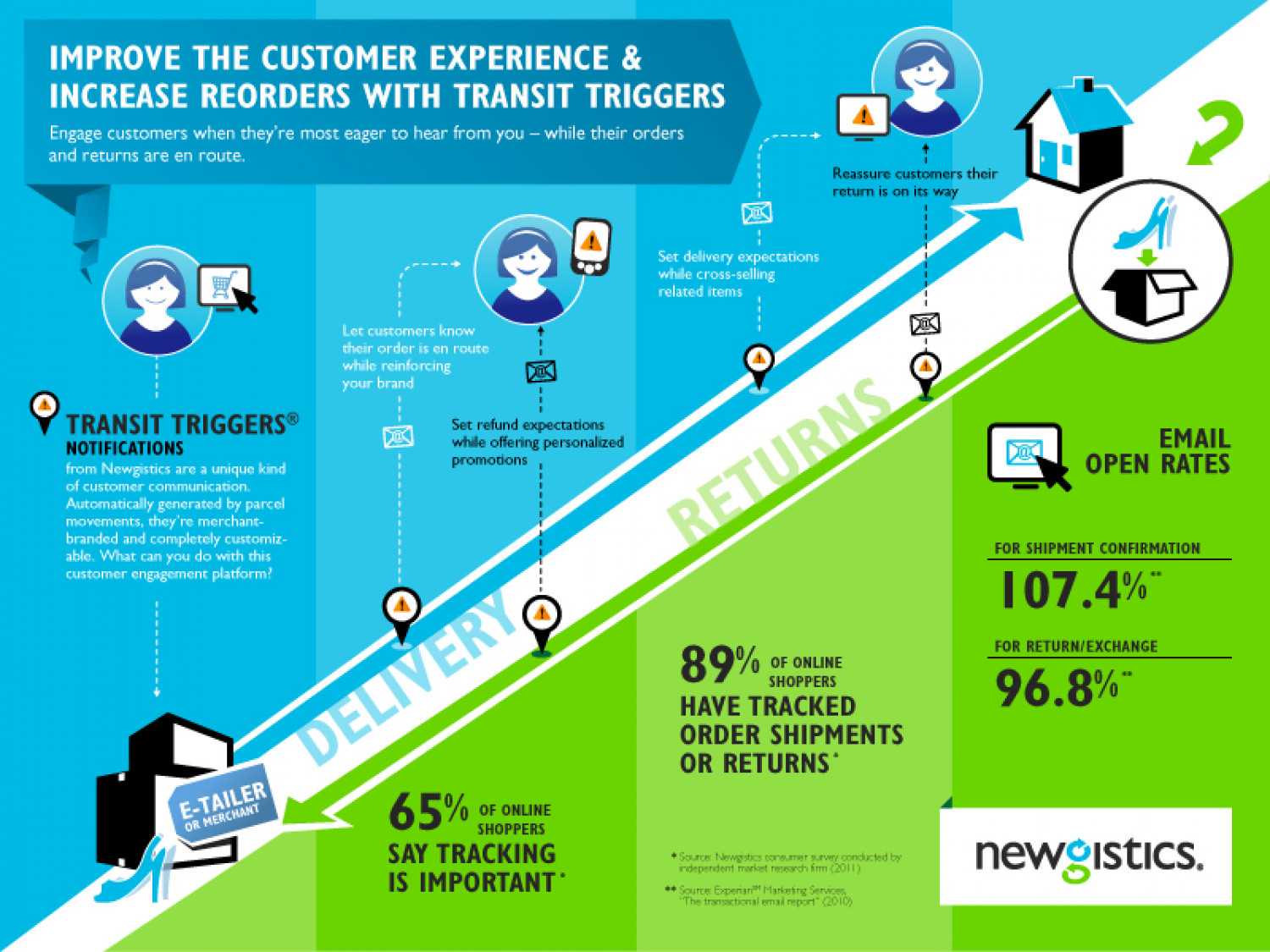 Improve the Customer Experience & Increase Reorders with Transit Triggers Infographic
