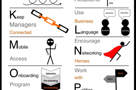 Improve Workplace Learning From A to Z Infographic