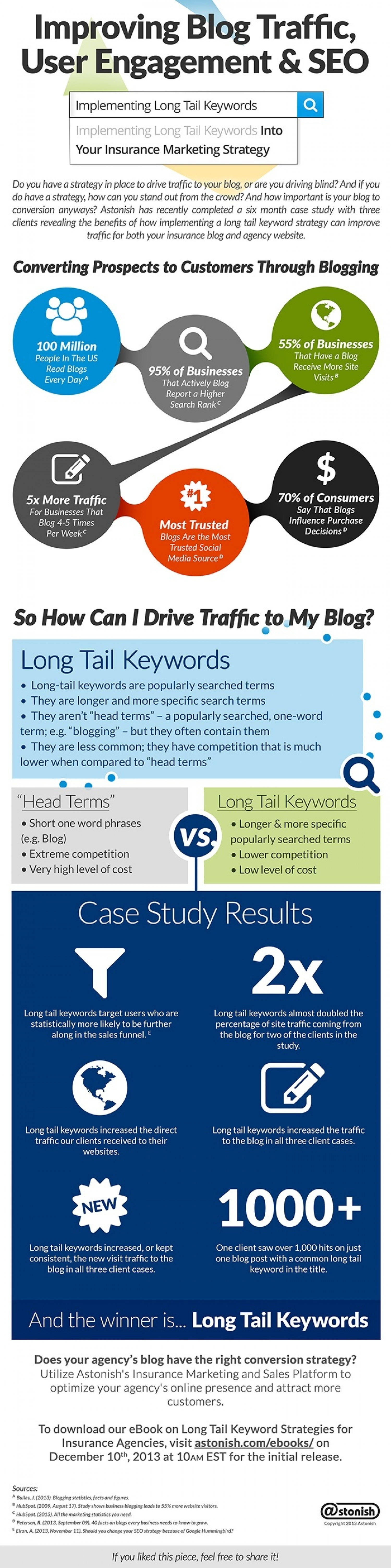 Improving Blog Traffic, User Engagement, and SEO Infographic